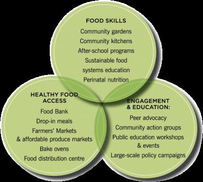 Health Canada Food Security Definition