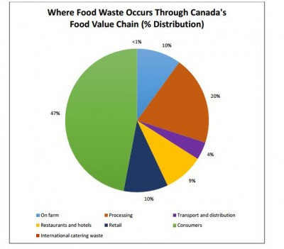 where food is wasted in canada