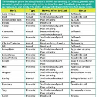 Herb Growing Chart for Prairie Gardens