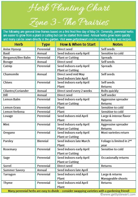 Herb Guide | Favorite Recipes | Pinterest |Herbs Chart